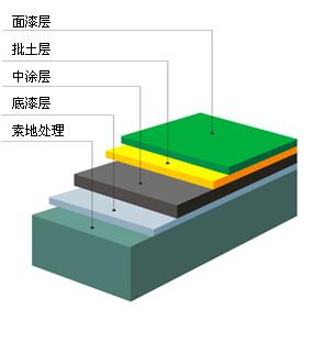 环氧地坪剖析图